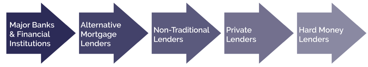 Lender Progression - The Windrose Group